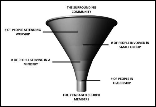 CHURCH FUNNEL EFFECT